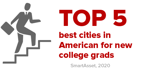 Columbus ranks as a top 5 city for new college grads